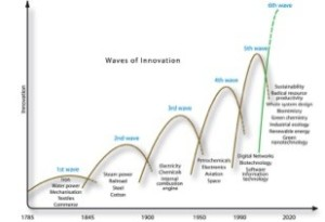 Innovation waves