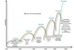 Innovation waves
