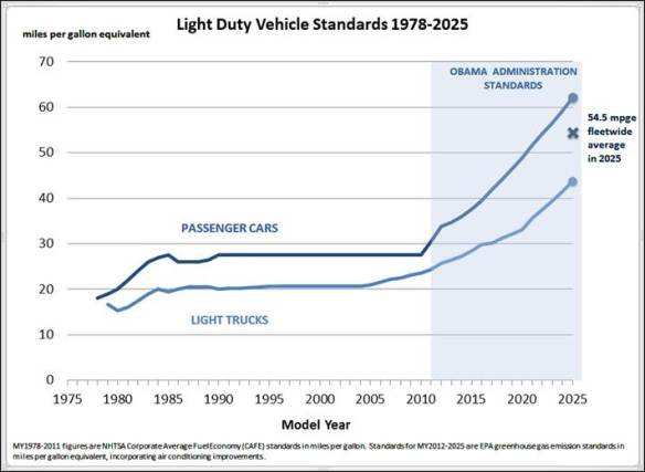 light_duty_vehicle_standards_1978-2025_0